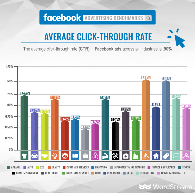 Quelle: https://www.wordstream.com/blog/ws/2017/02/28/facebook-advertising-benchmarks