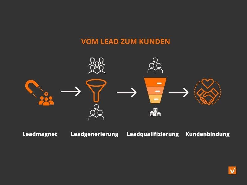 Prozess der Leadgenerierung